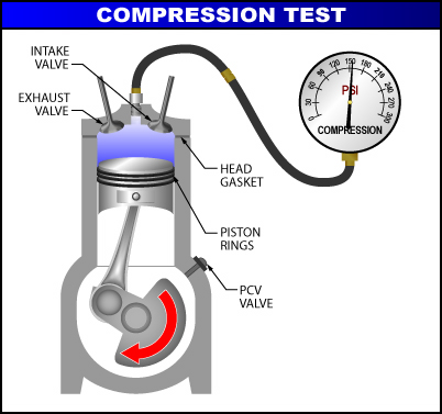 Signs Of A Blown Head Gasket >> WC Engineering : Compression and Leak Down Testing